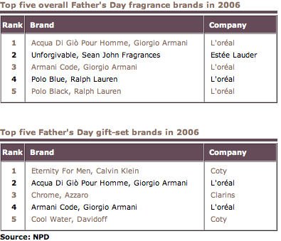 Fragrances_Father's Day_2006.png
