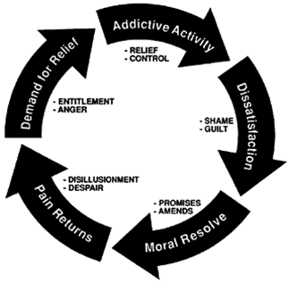addiction_cycle.png
